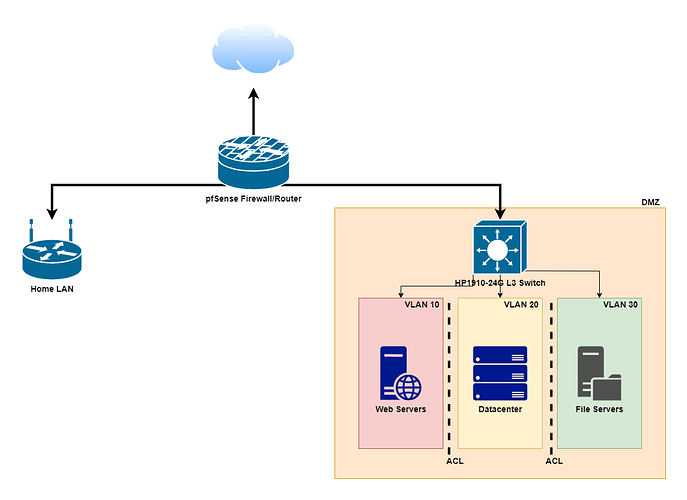 DMZ Network Diagram with VLANs and L3 Switch